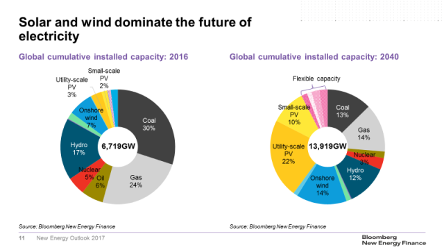 New Energy Outlook 2017